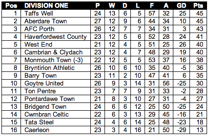 WFL Table 9 April 2013