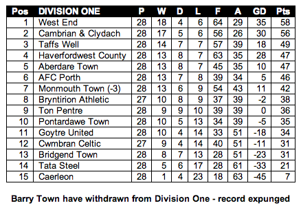 Welsh League Division One Table - Tuesday, 14th May 2013