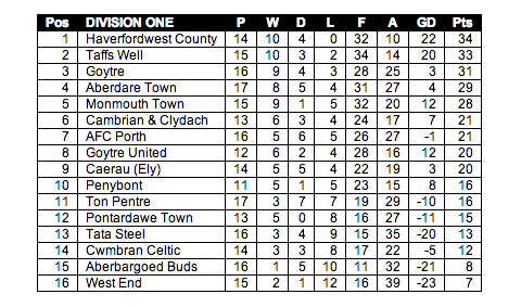 The Welsh League Division One table up to and including 4th January 2014.
