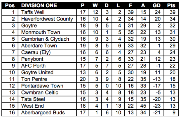 Welsh League Division One table up to and including 8th February 2014.
