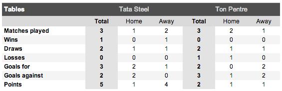 Tata Steel v Ton Pentre Record