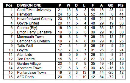 Division One table as of 20 February 2015.