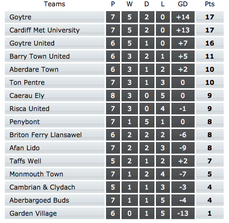 Division One table up to and including 19 September.