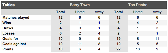 Barry Town United v Ton Pentre H2H
