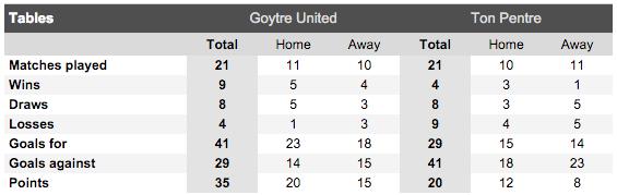 Goytre United v Ton Pentre Head to Head.