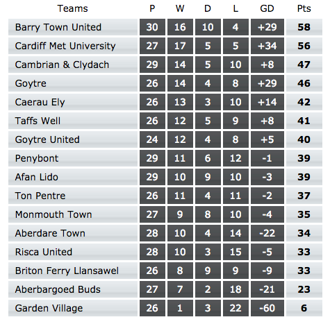 League table before today's matches.