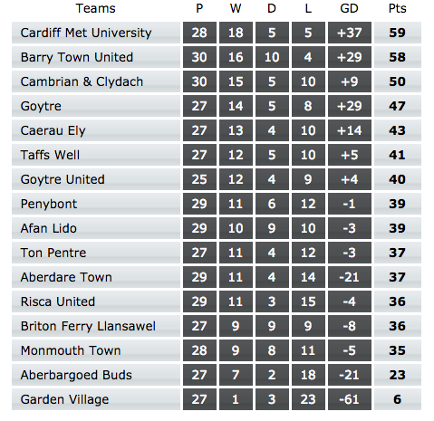 League table - 30 April 2016