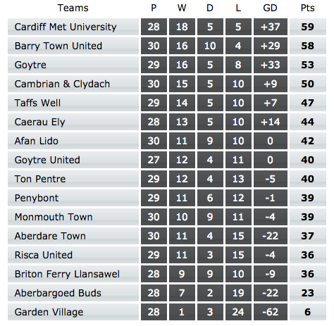 As things stand in Welsh League Division One