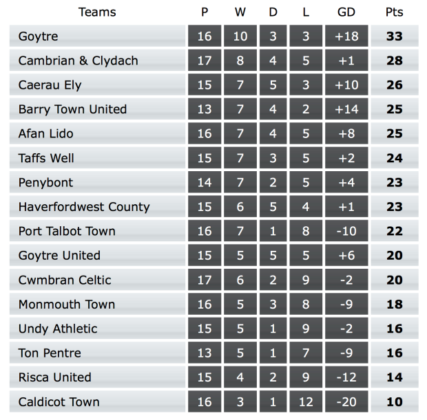 Welsh League Division One Table - 7 January 2017